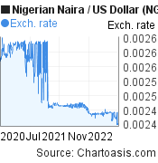Nigerian Naira to US Dollar (NGN/USD) 2 years forex chart, featured image