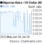 Nigerian Naira to US Dollar (NGN/USD) 3 months forex chart, featured image