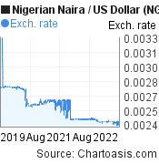 Nigerian Naira to US Dollar (NGN/USD) 3 years forex chart, featured image