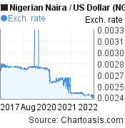 Nigerian Naira to US Dollar (NGN/USD) 5 years forex chart, featured image