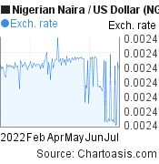 Nigerian Naira to US Dollar (NGN/USD) 6 months forex chart, featured image