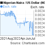 Nigerian Naira to US Dollar (NGN/USD) forex chart, featured image