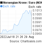 Norwegian Krone to Euro (NOK/EUR) 1 month forex chart, featured image