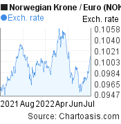 Norwegian Krone to Euro (NOK/EUR) 1 year forex chart, featured image