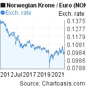 Norwegian Krone to Euro (NOK/EUR) 10 years forex chart, featured image