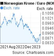 Norwegian Krone to Euro (NOK/EUR) 2 years forex chart, featured image