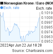 Norwegian Krone to Euro (NOK/EUR) 3 months forex chart, featured image