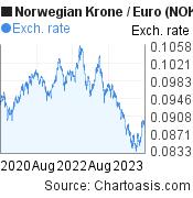 Norwegian Krone to Euro (NOK/EUR) 3 years forex chart, featured image