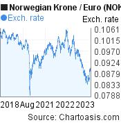 Norwegian Krone to Euro (NOK/EUR) 5 years forex chart, featured image