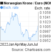 Norwegian Krone to Euro (NOK/EUR) 6 months forex chart, featured image