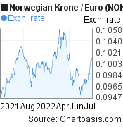 Norwegian Krone to Euro (NOK/EUR)  forex chart, featured image