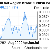 Norwegian Krone to British Pound (NOK/GBP) forex chart, featured image