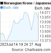 Norwegian Krone to Japanese Yen (NOK/JPY) 1 month forex chart, featured image