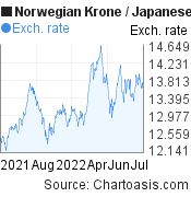 Norwegian Krone to Japanese Yen (NOK/JPY) 1 year forex chart, featured image