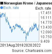 Norwegian Krone to Japanese Yen (NOK/JPY) 10 years forex chart, featured image