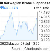 Norwegian Krone to Japanese Yen (NOK/JPY) 2 months forex chart, featured image
