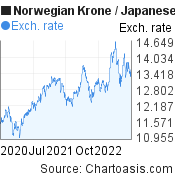 Norwegian Krone to Japanese Yen (NOK/JPY) 2 years forex chart, featured image