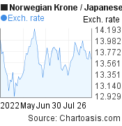 Norwegian Krone to Japanese Yen (NOK/JPY) 3 months forex chart, featured image