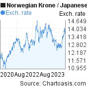 Norwegian Krone to Japanese Yen (NOK/JPY) 3 years forex chart, featured image