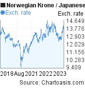 Norwegian Krone to Japanese Yen (NOK/JPY) 5 years forex chart, featured image