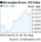 Norwegian Krone to US Dollar (NOK/USD) 1 month forex chart, featured image