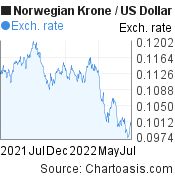 Norwegian Krone to US Dollar (NOK/USD) 1 year forex chart, featured image
