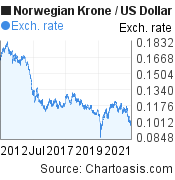 Norwegian Krone to US Dollar (NOK/USD) 10 years forex chart, featured image