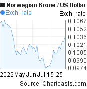 Norwegian Krone to US Dollar (NOK/USD) 2 months forex chart, featured image