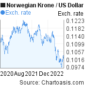 Norwegian Krone to US Dollar (NOK/USD) 2 years forex chart, featured image