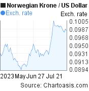 Norwegian Krone to US Dollar (NOK/USD) 3 months forex chart, featured image