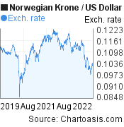 Norwegian Krone to US Dollar (NOK/USD) 3 years forex chart, featured image