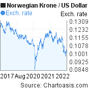 Norwegian Krone to US Dollar (NOK/USD) 5 years forex chart, featured image