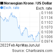 Norwegian Krone to US Dollar (NOK/USD) 6 months forex chart, featured image