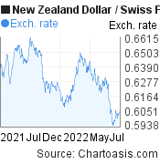 New Zealand Dollar to Swiss Franc (NZD/CHF) 1 year forex chart, featured image