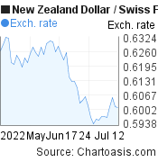 New Zealand Dollar to Swiss Franc (NZD/CHF) 2 months forex chart, featured image