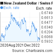 New Zealand Dollar to Swiss Franc (NZD/CHF) 2 years forex chart, featured image