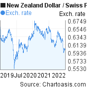 New Zealand Dollar to Swiss Franc (NZD/CHF) 3 years forex chart, featured image