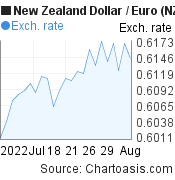 New Zealand Dollar to Euro (NZD/EUR) 1 month forex chart, featured image