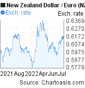 New Zealand Dollar to Euro (NZD/EUR) 1 year forex chart, featured image