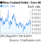 New Zealand Dollar to Euro (NZD/EUR) 10 years forex chart, featured image
