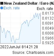 New Zealand Dollar to Euro (NZD/EUR) 2 months forex chart, featured image