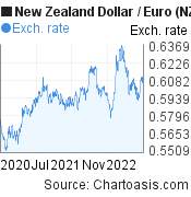 New Zealand Dollar to Euro (NZD/EUR) 2 years forex chart, featured image