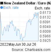 New Zealand Dollar to Euro (NZD/EUR) 3 months forex chart, featured image