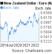 New Zealand Dollar to Euro (NZD/EUR) 3 years forex chart, featured image