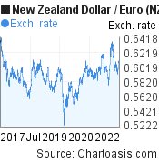 New Zealand Dollar to Euro (NZD/EUR) 5 years forex chart, featured image