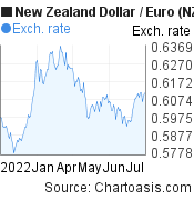 New Zealand Dollar to Euro (NZD/EUR) 6 months forex chart, featured image