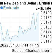 New Zealand Dollar to British Pound (NZD/GBP) 1 month forex chart, featured image