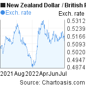 New Zealand Dollar to British Pound (NZD/GBP) 1 year forex chart, featured image