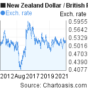 New Zealand Dollar to British Pound (NZD/GBP) 10 years forex chart, featured image