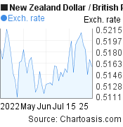 New Zealand Dollar to British Pound (NZD/GBP) 2 months forex chart, featured image
